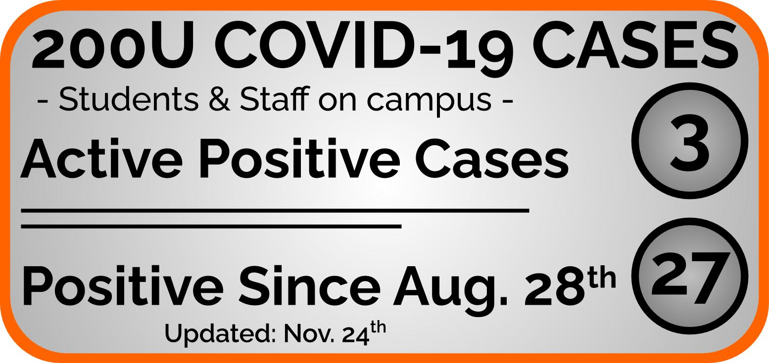 COVID-19 Active Cases