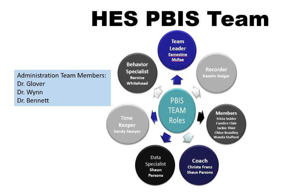 HES PBIS Roles