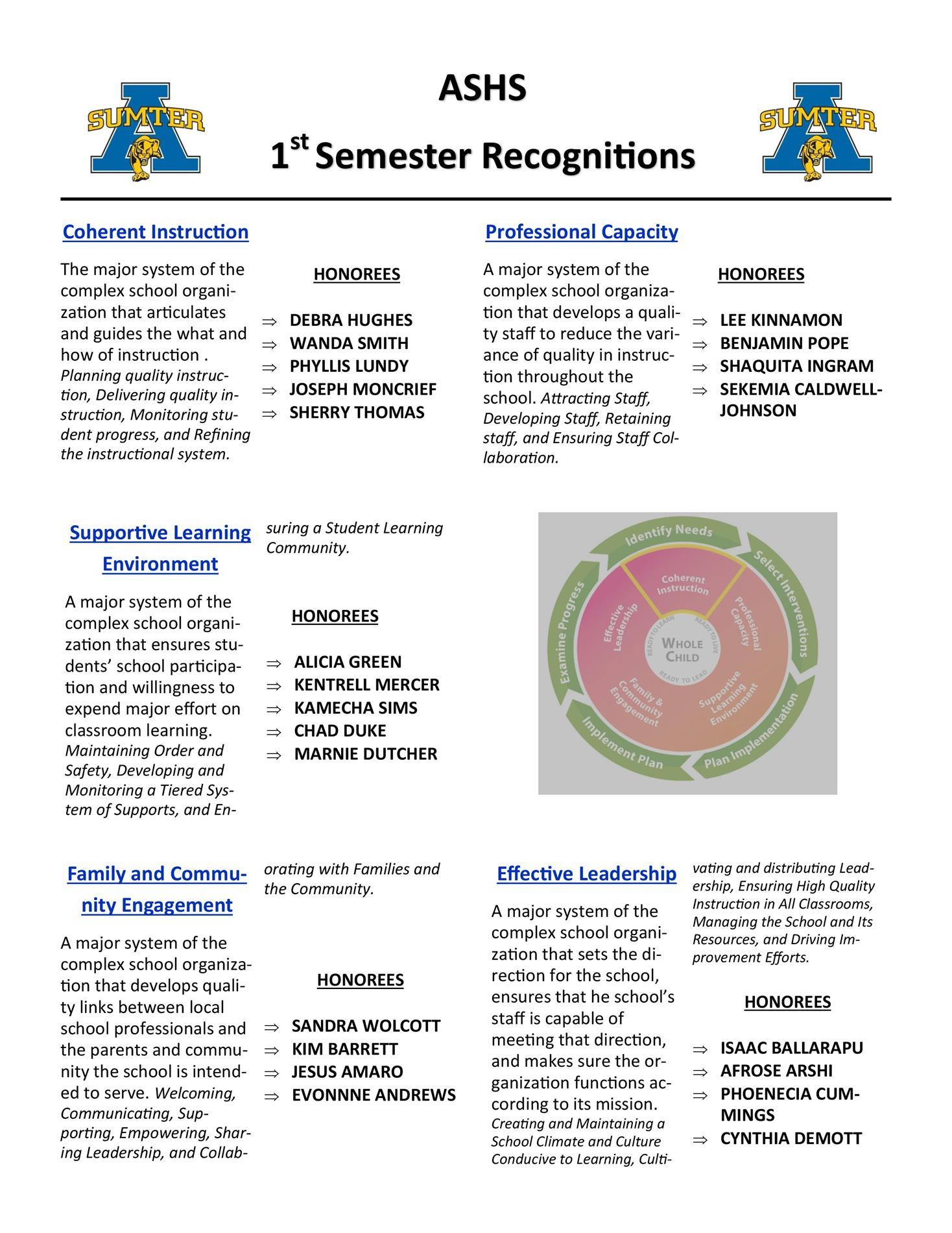 recognitions 1st sem