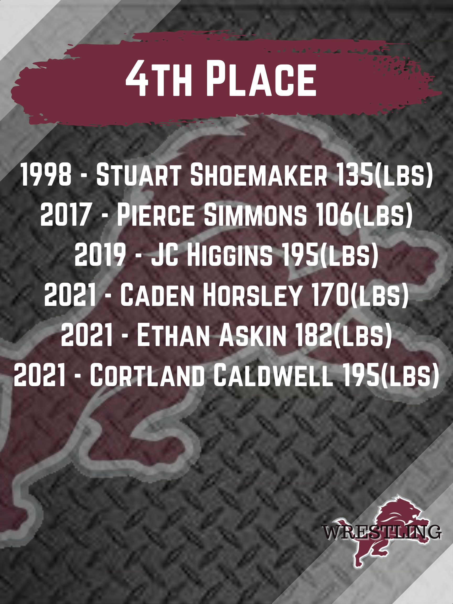 CHS Placers