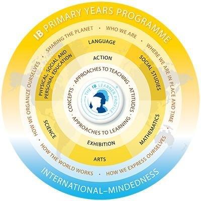 IB Primary Years Programme Model