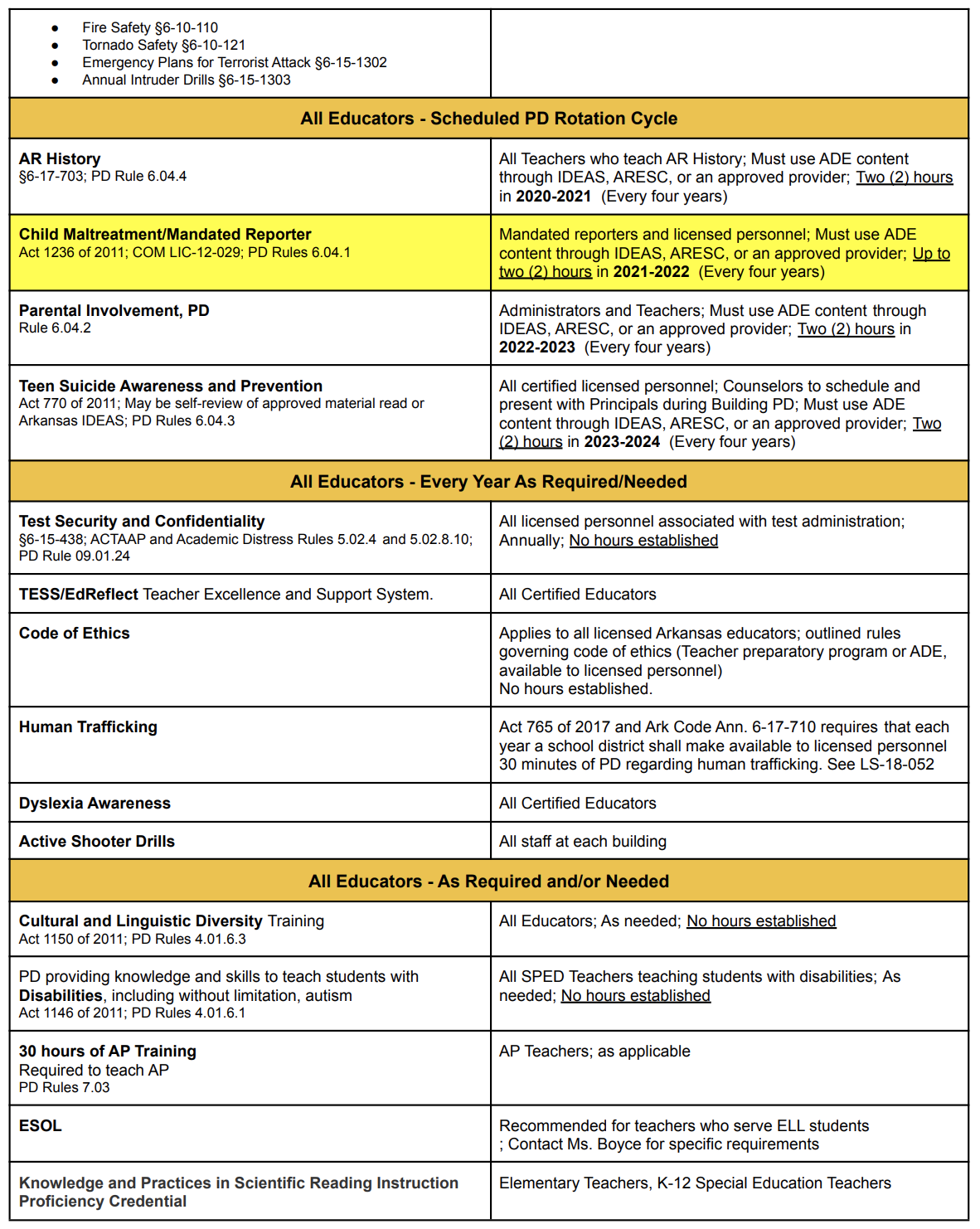 Required PD Chart