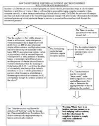 bullying flow chart