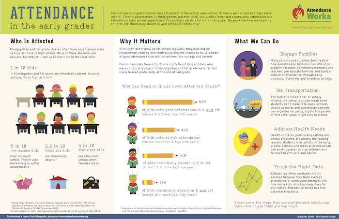 Infographic about Chronic Absenteeism and Its Effects