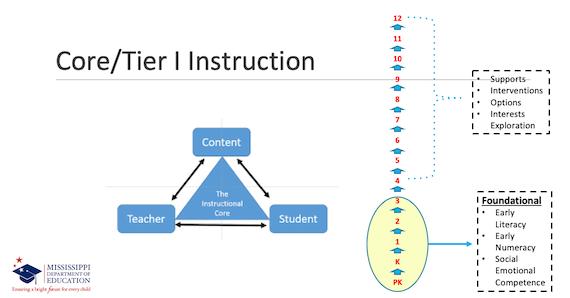 Core Tier I Instruction Chart