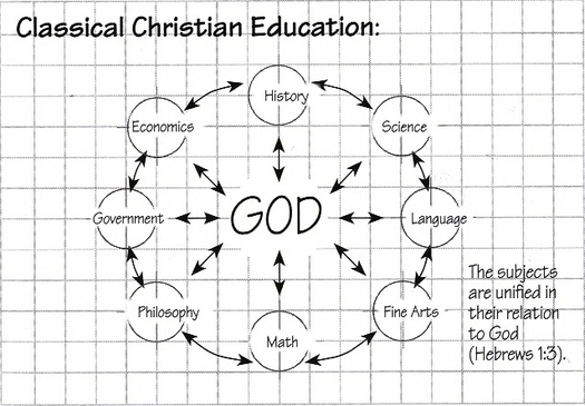 Classical Christian Education