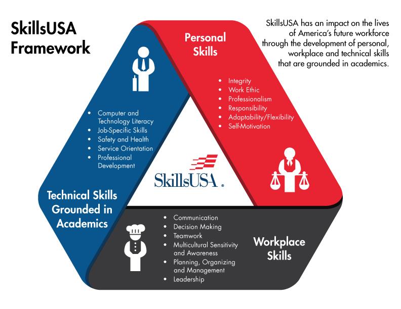 SkilssUSA Framework