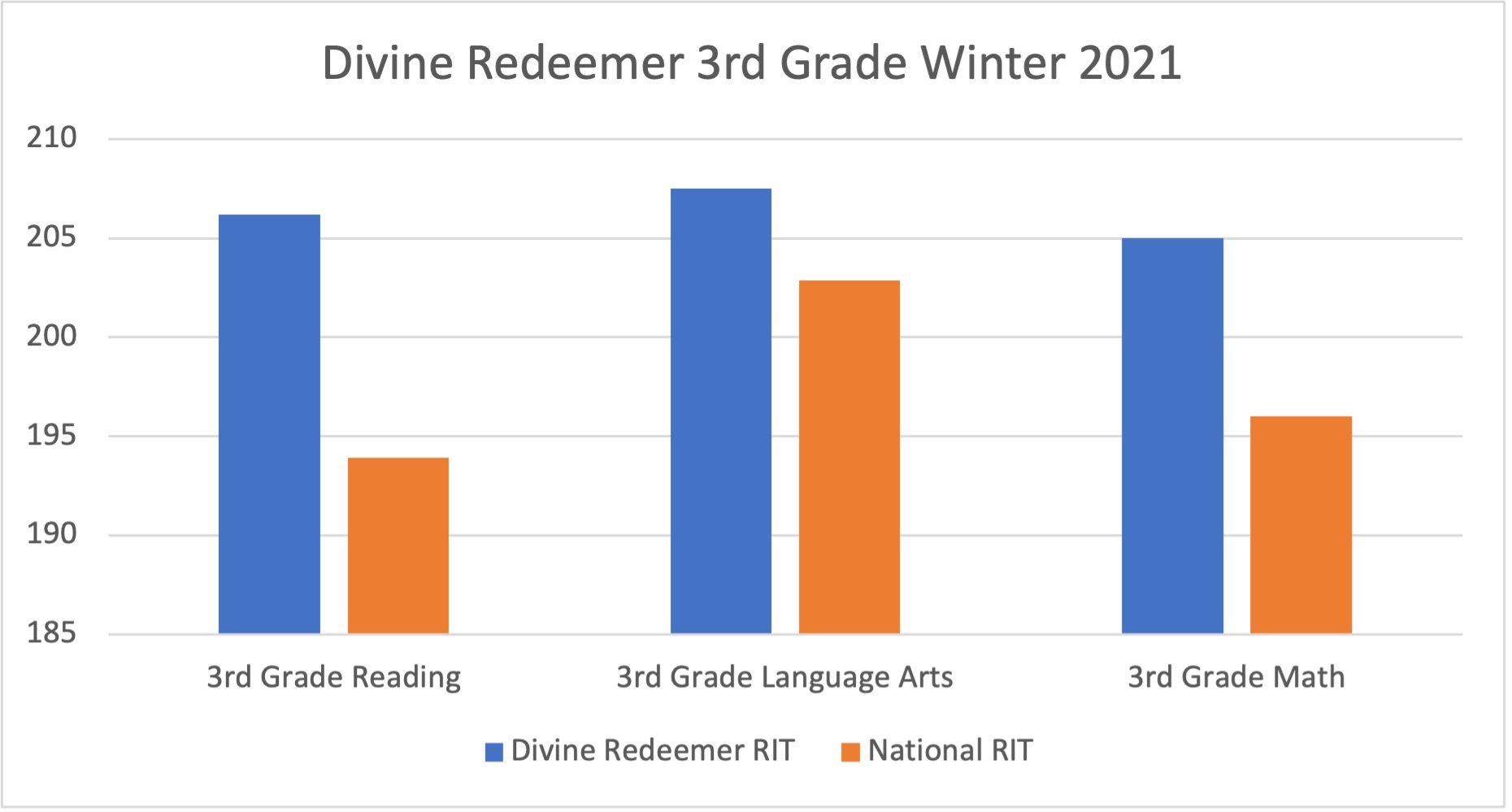 3rd grade test result graphic