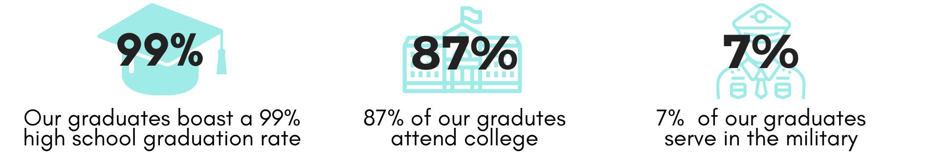 Graduate Support Statistics