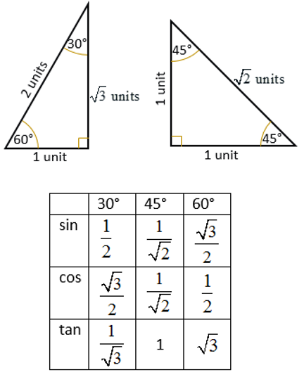 Table of Trig ratios as an example