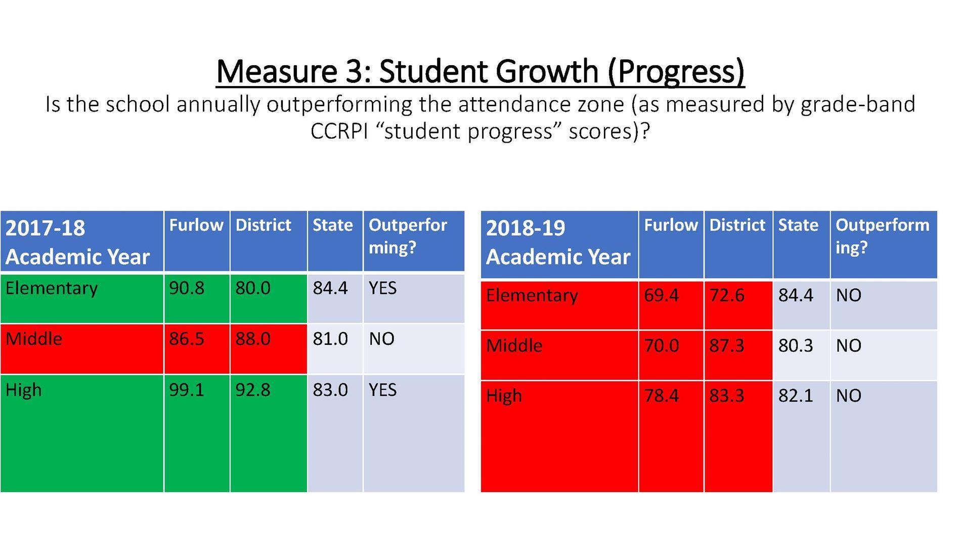 Furlow CPF Academics Statistics pg 7