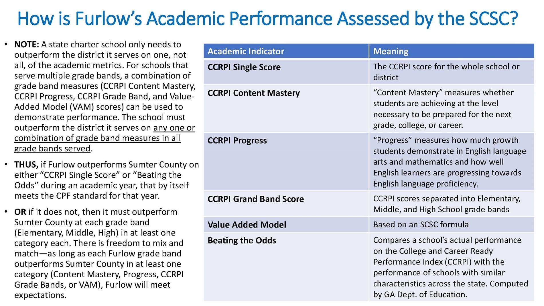 Furlow CPF Academics Statistics pg 4