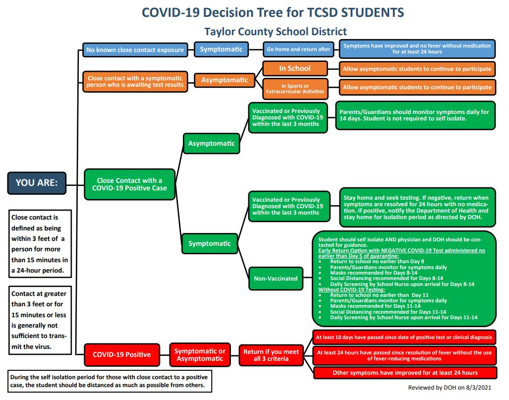 Student Decision Tree