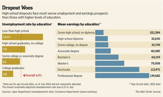 Dropout Infographic