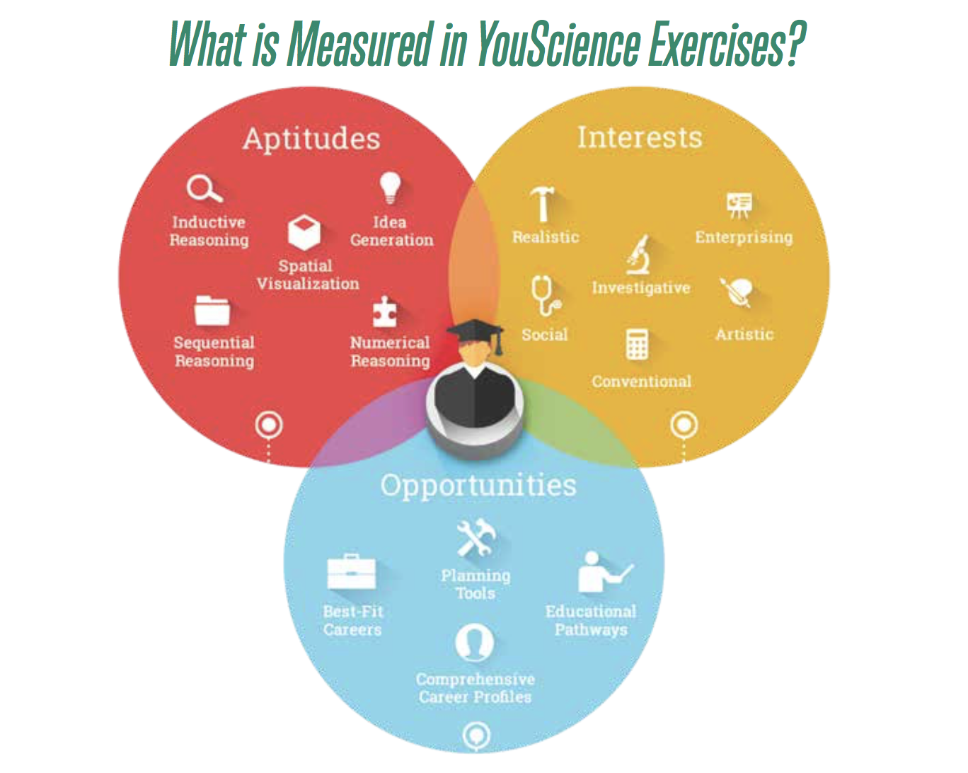 What does YouScience Measure?