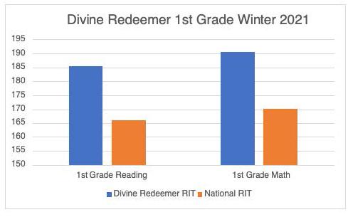 1st grade test result graphic