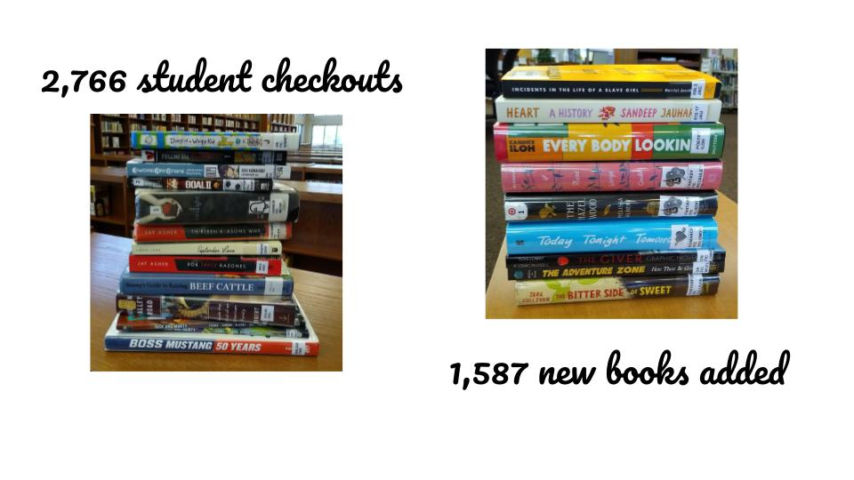 2,766 student checkouts  1,587 new books added