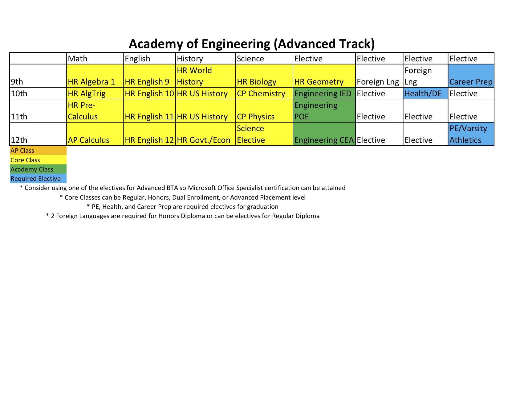 Engineering Schedule