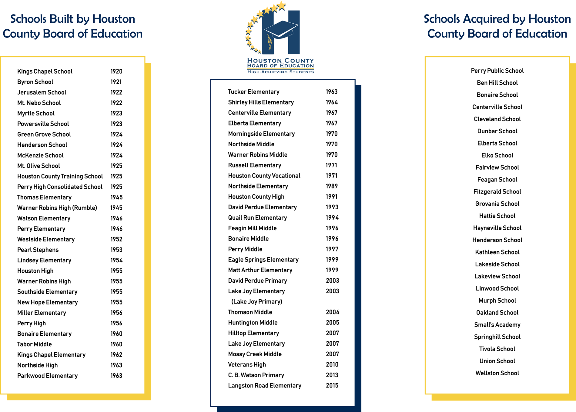 Board of Education List of Schools