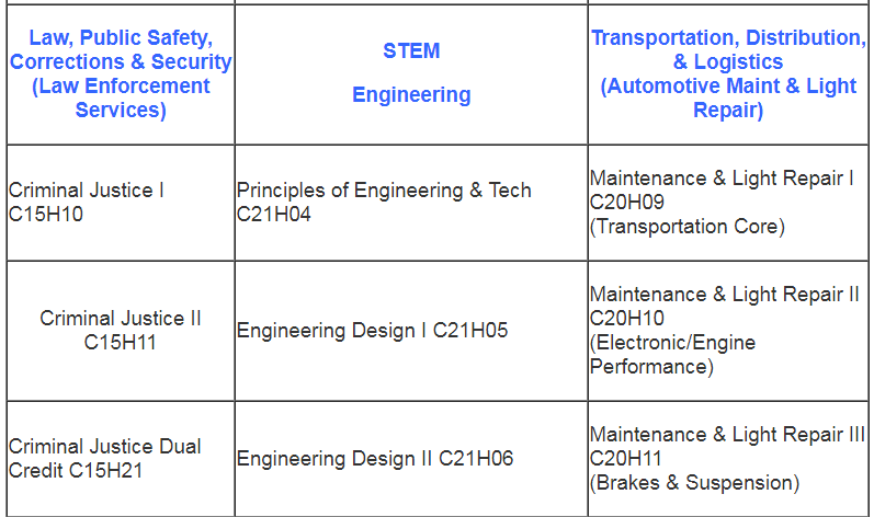 Program of Study pt. 5