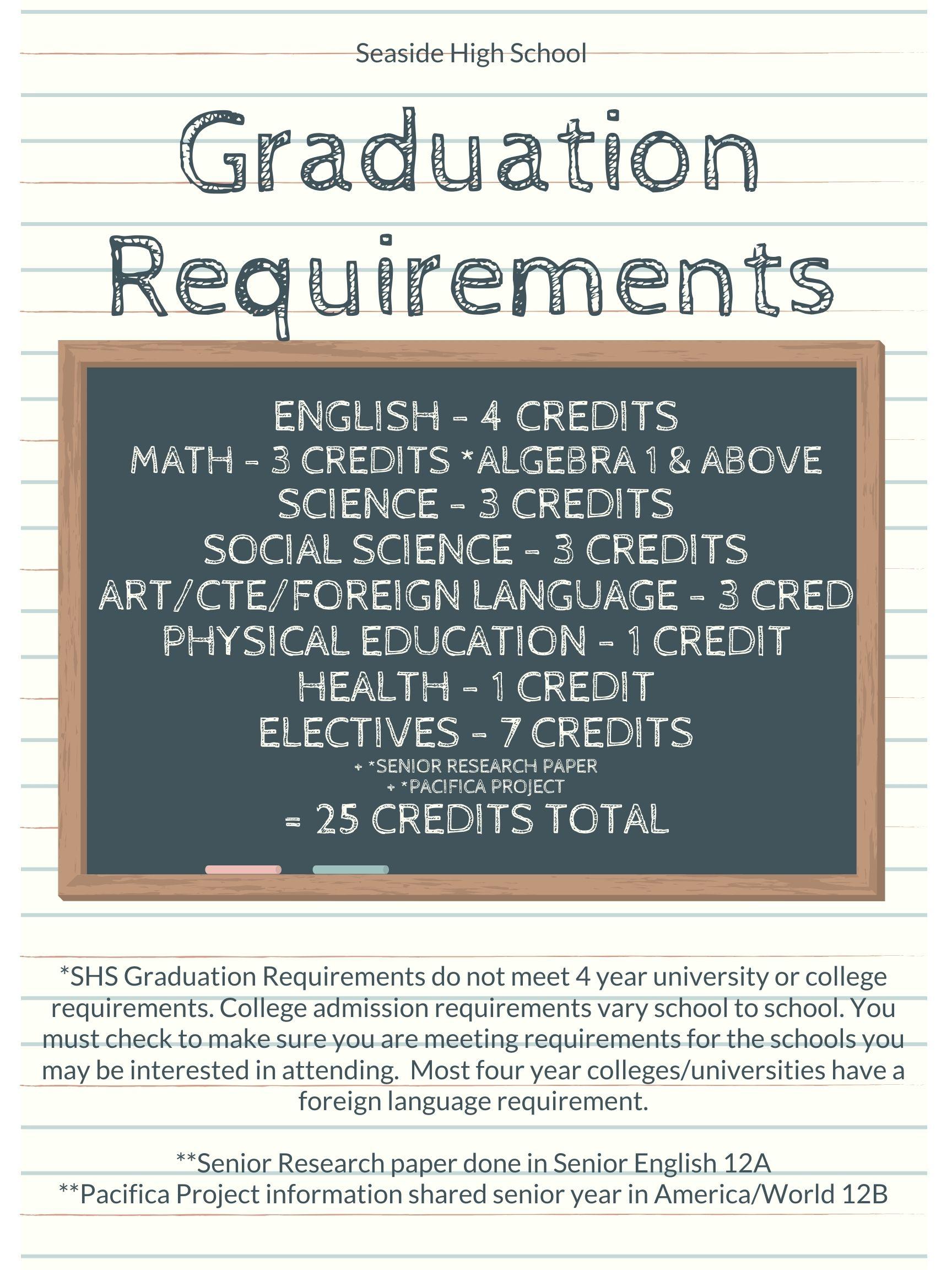 SHS Graduation Requirements