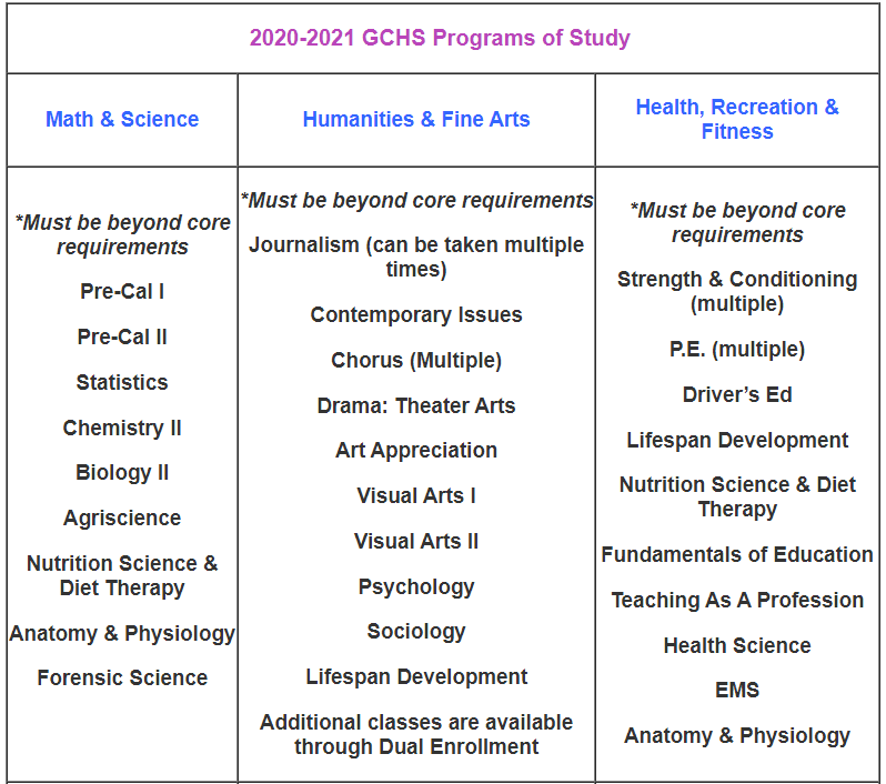 Program of Study pt. 1