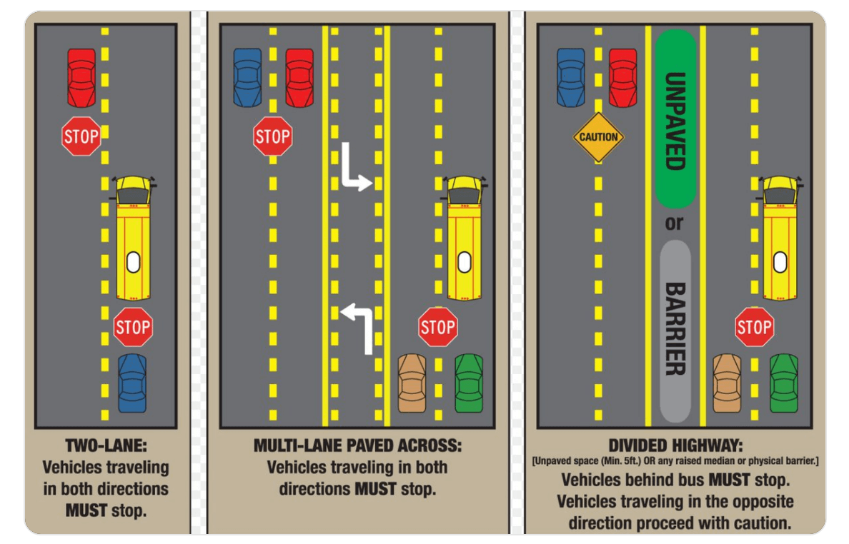 When to stop for a school bus.