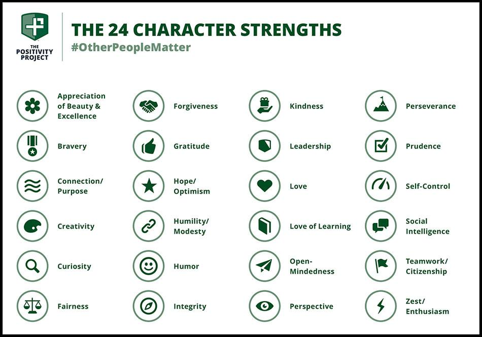 P2 Character Strengths