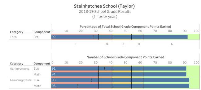 School Grade breakdown