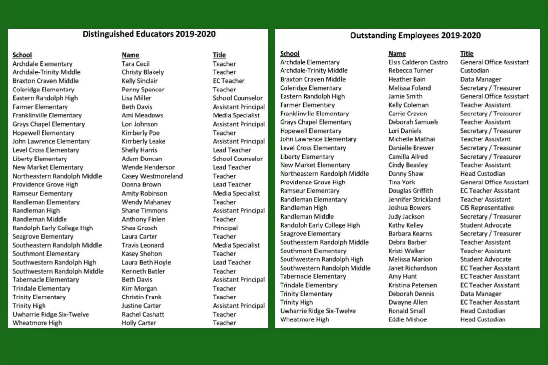 Distinguished Educators and Outstanding Employees for 2019-20