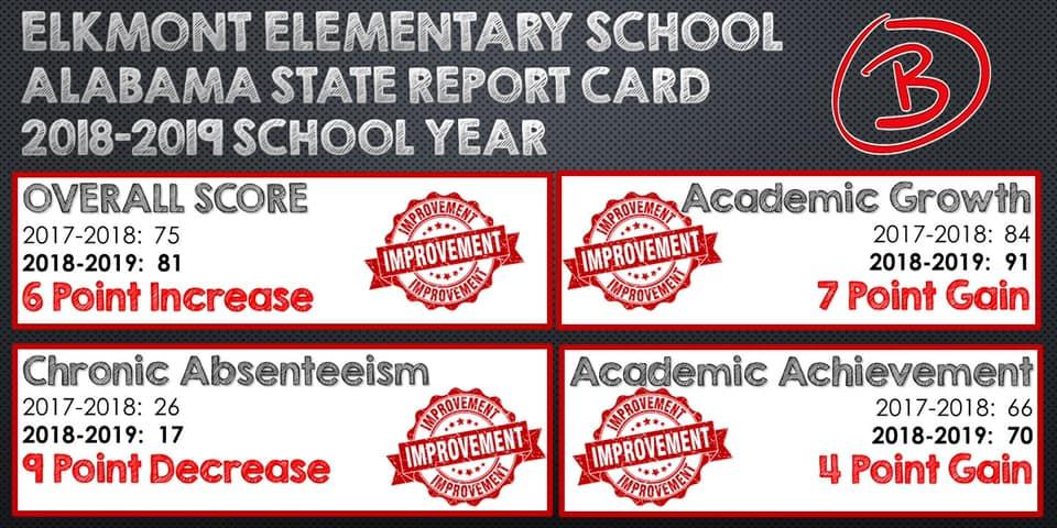 Report Card Score