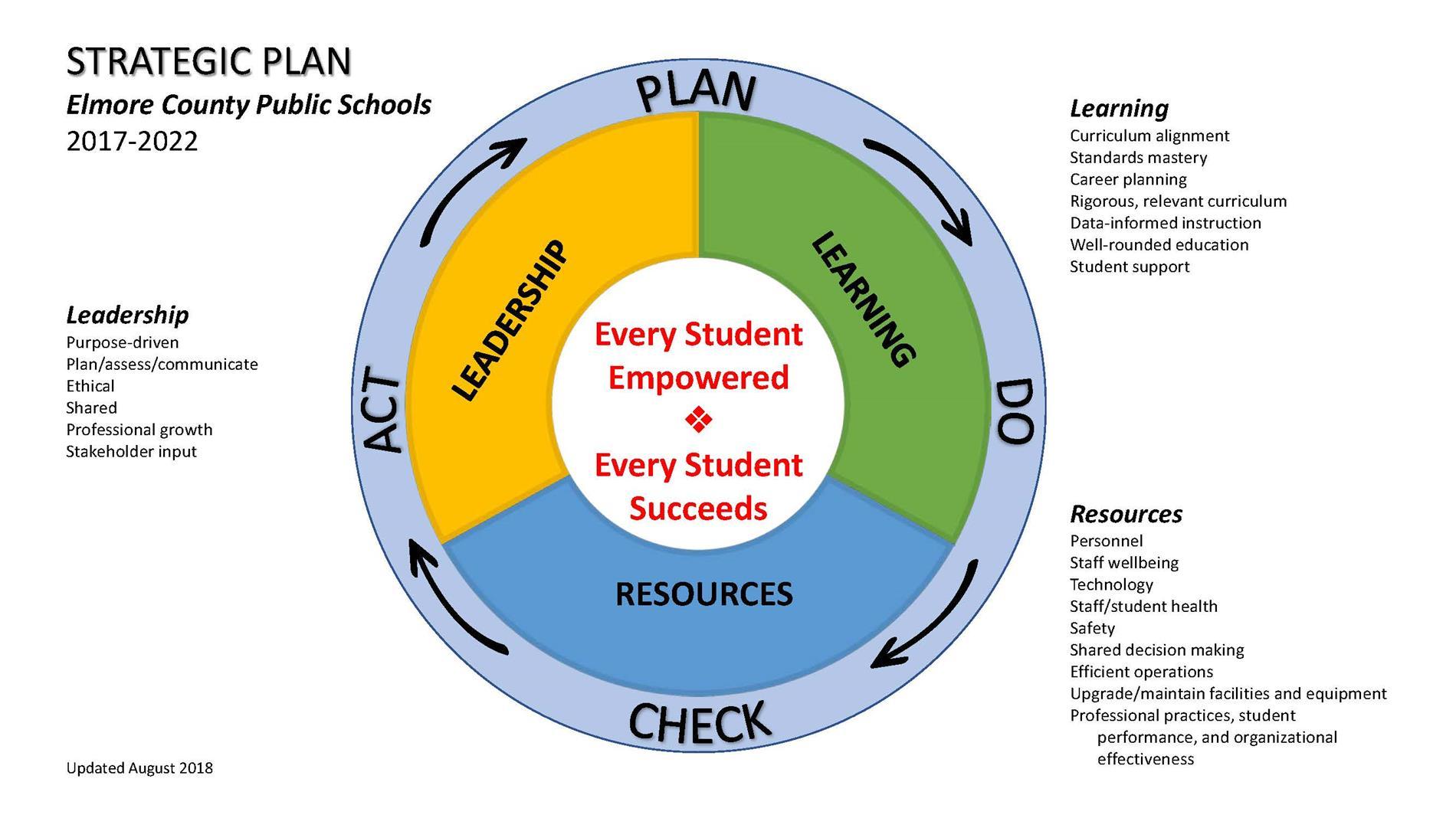 Strategic Plan graph