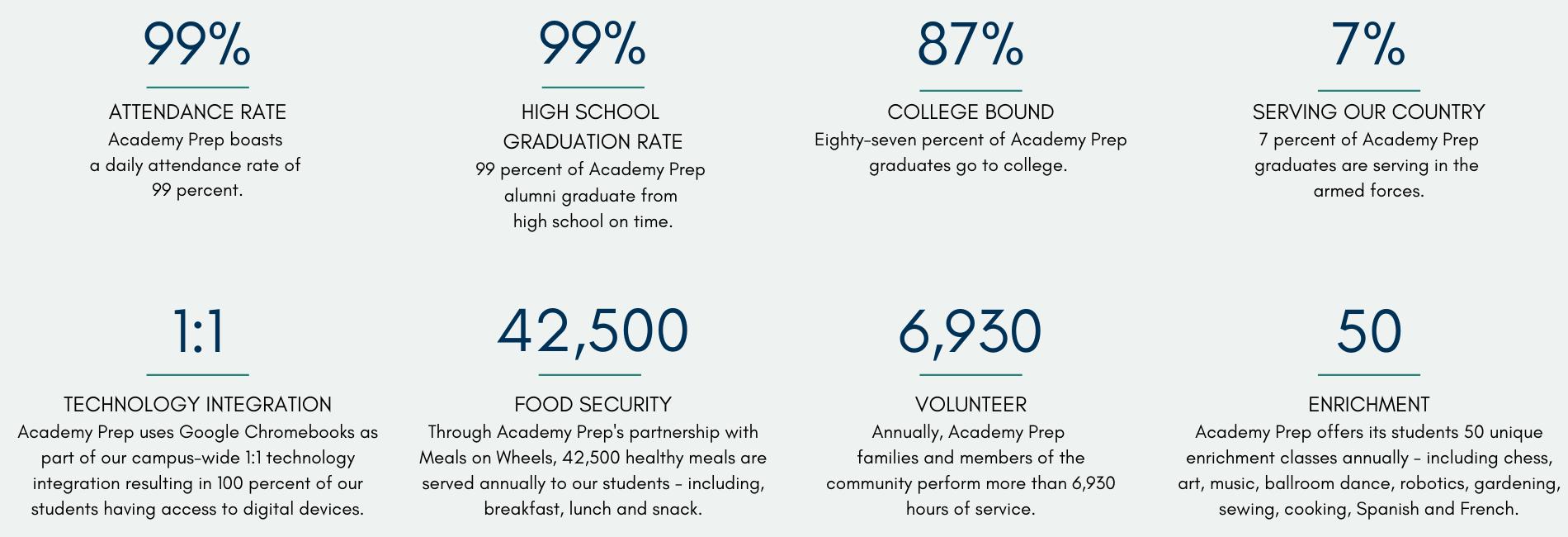 Academy Prep Statistics