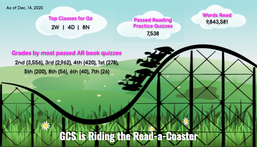 GCS Riding the Read-a-Coaster Stats as of December 14, 2020