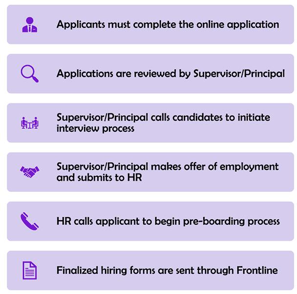 image of LHUSD hiring process steps