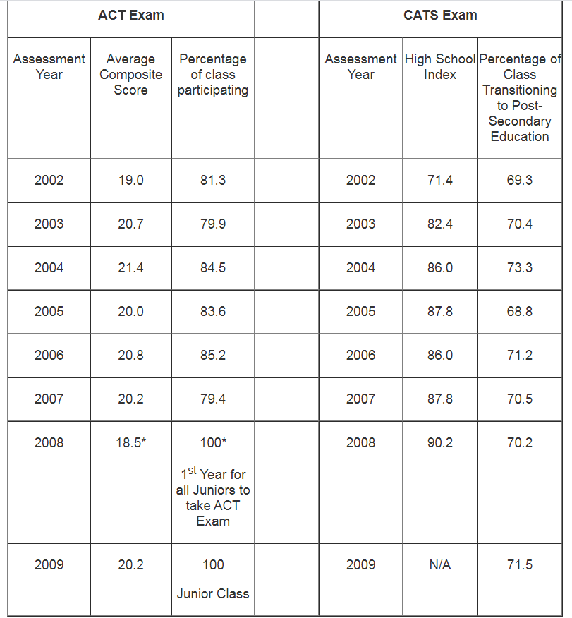 Assessment Performance Information Table