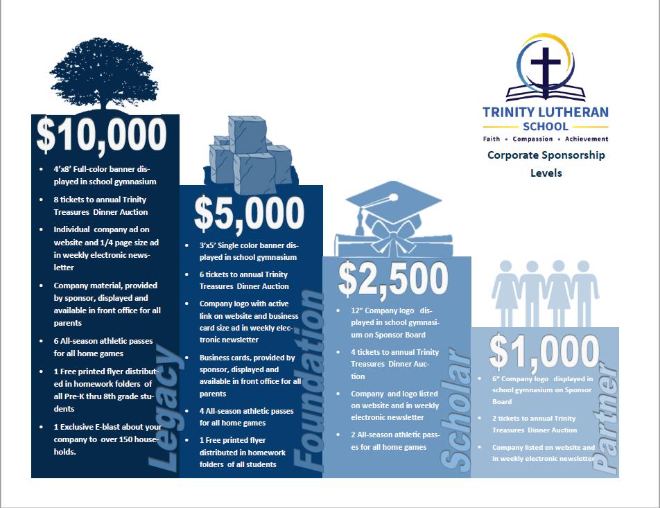 Sponsorship level and benefits chart