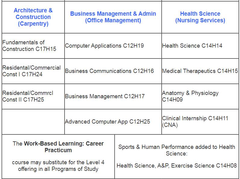 Program of Study pt. 3
