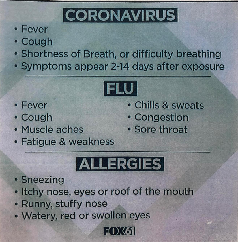 COVID -19 Symptoms