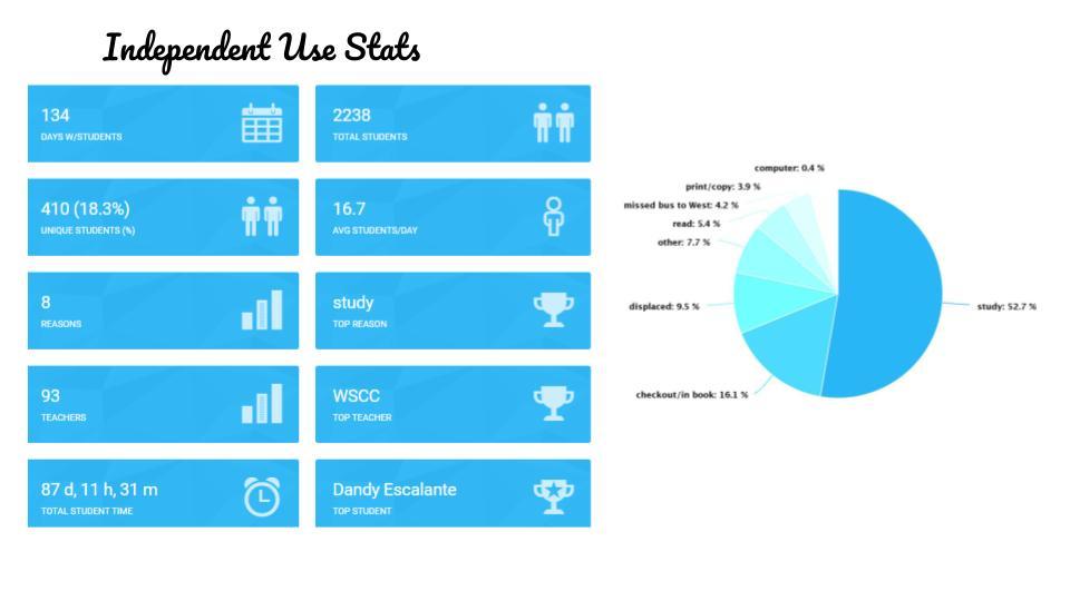 Independent Use Statistics