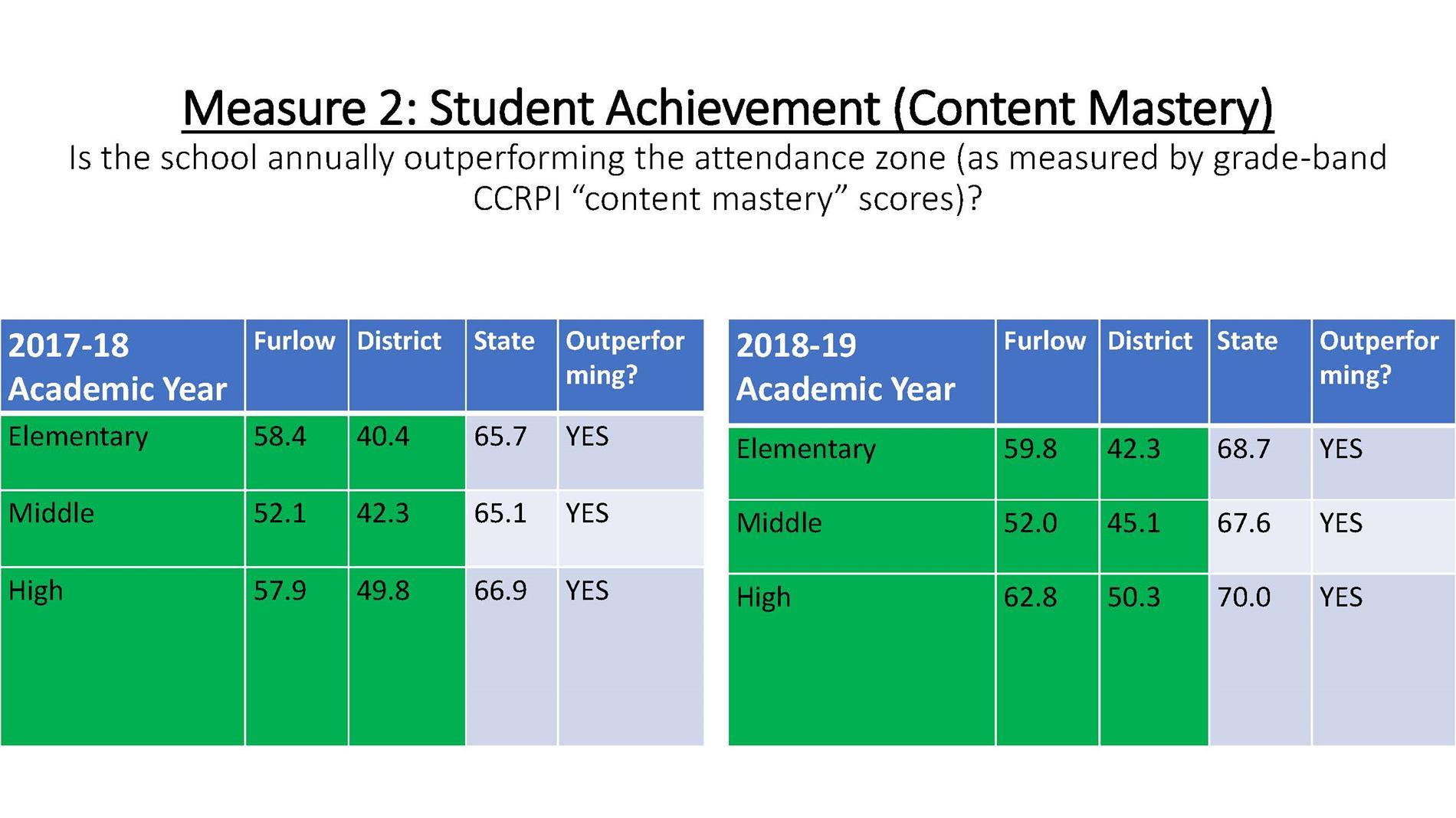 Furlow CPF Academics Statistics pg 6