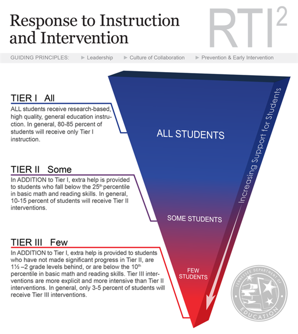 Information about the RTI Model