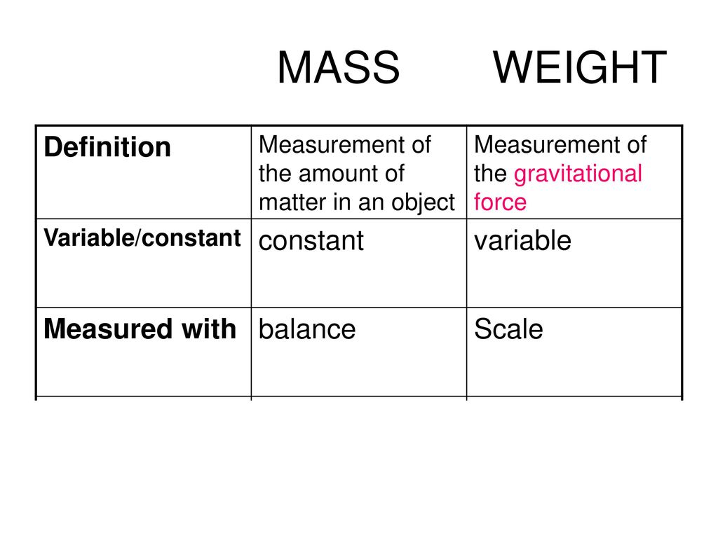Mass is measured using the metric system (grams and kilograms).   Weight is measured using pounds.