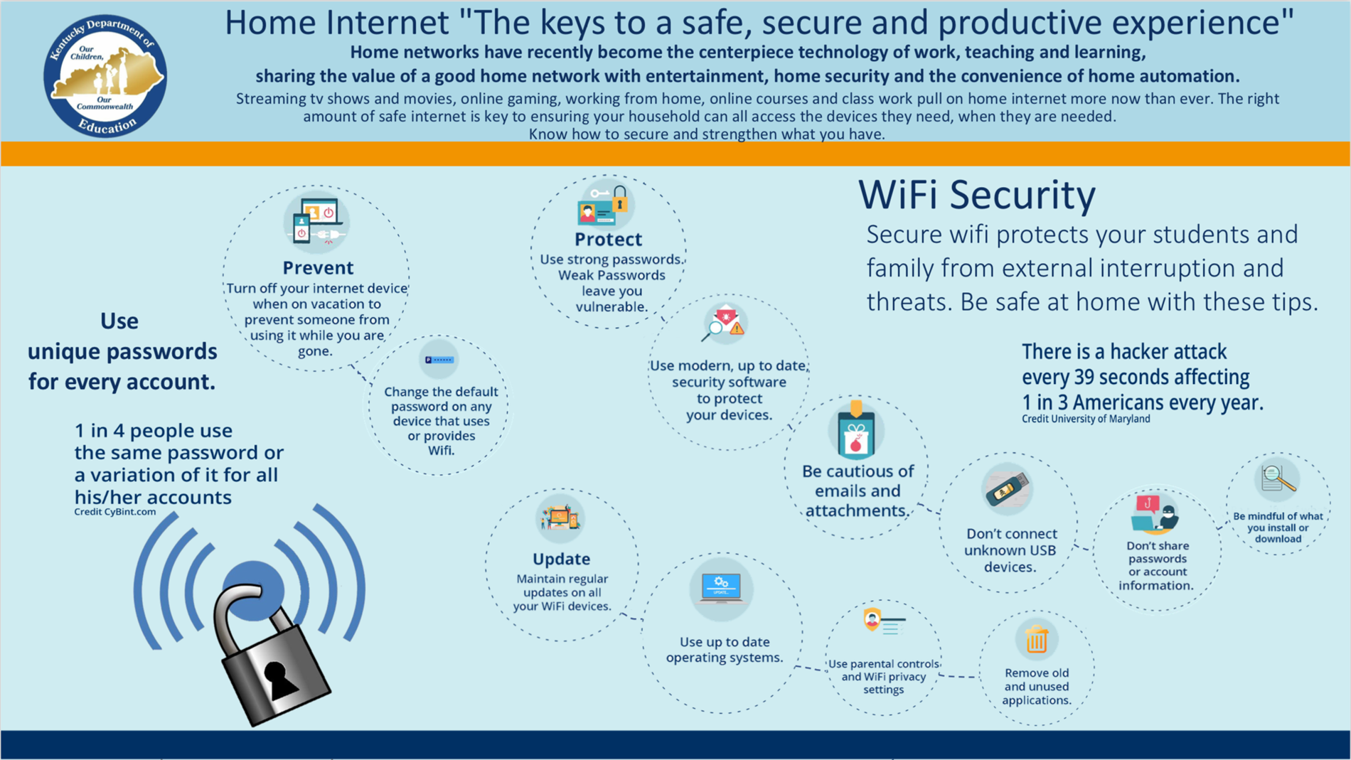 Home Internet - Wifi Security