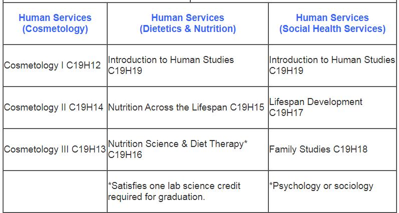 Program of Study pt. 4