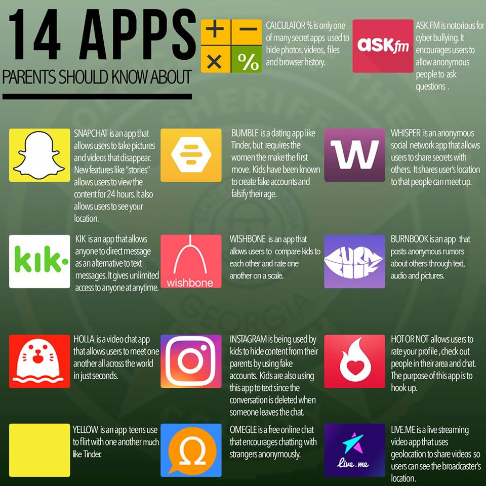 14 Apps Parents Need to Monitor