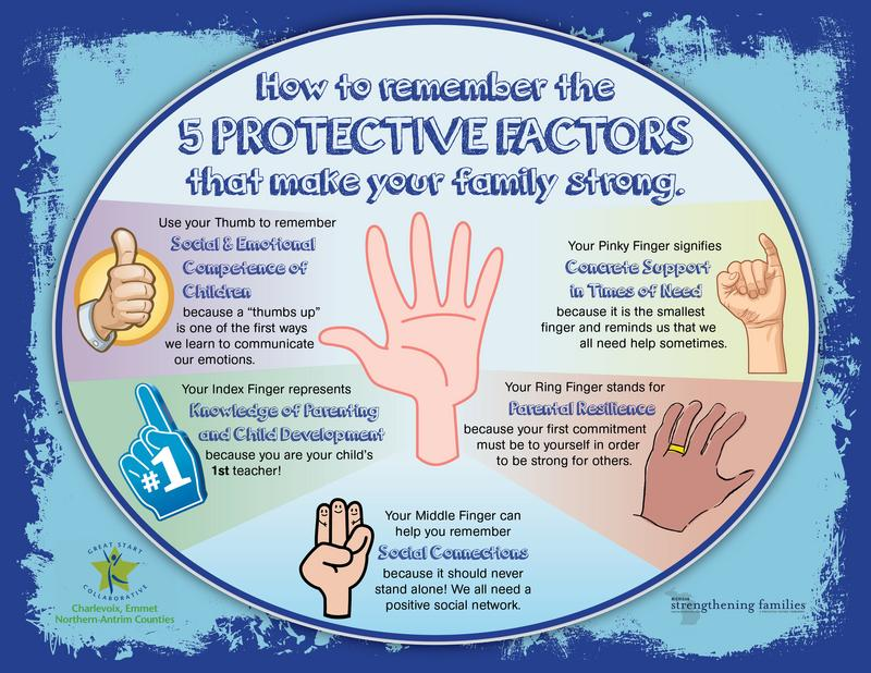 5 Protective Factors