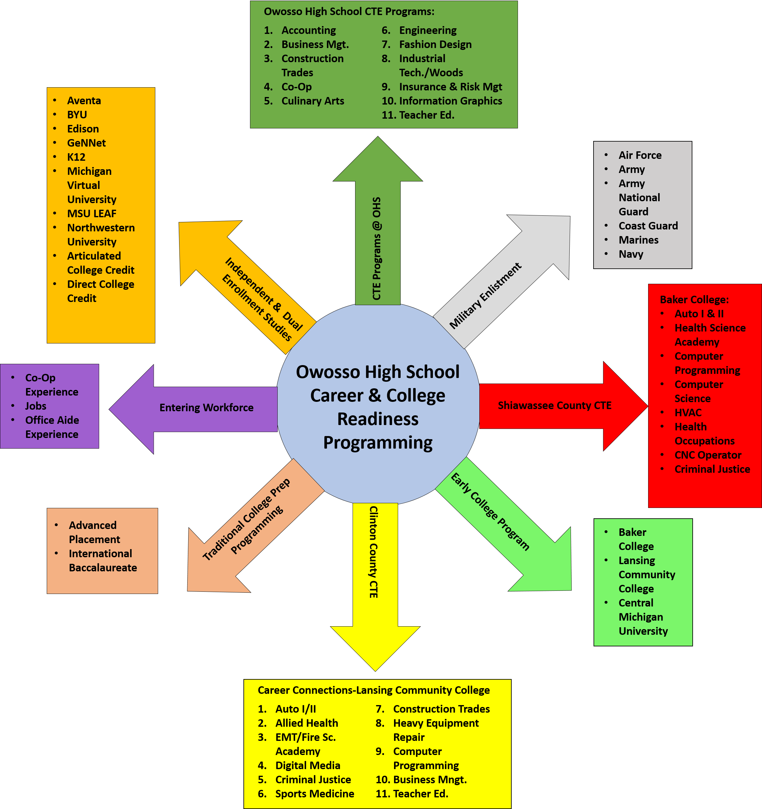Career and college readiness programming diagram