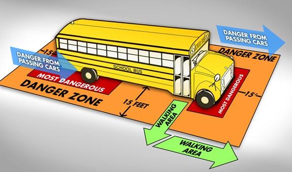 School Bus Danger Zones infographic