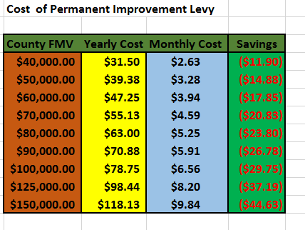 Projected levy cost